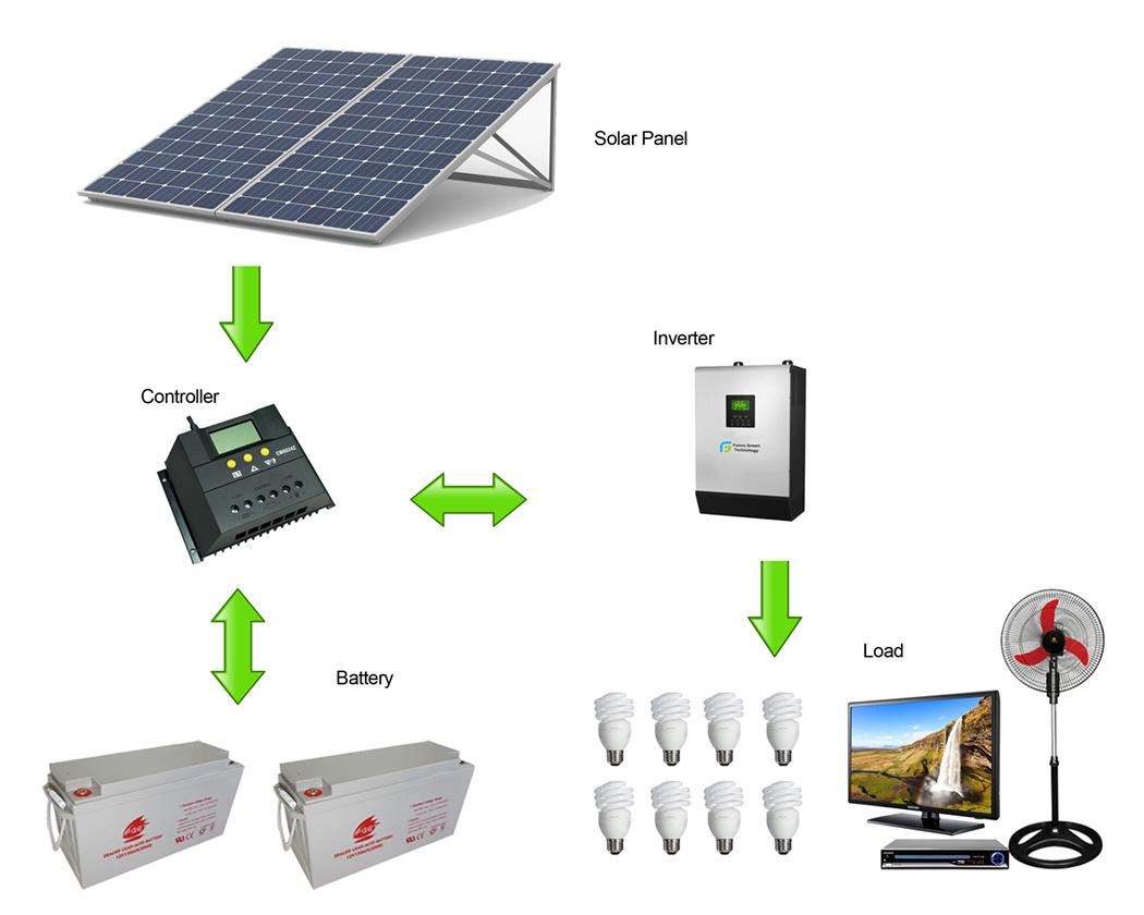 Solarna termija